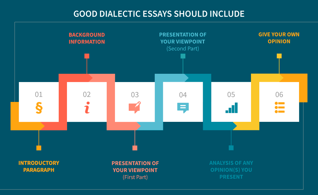 What  should be included in dialectic essays?