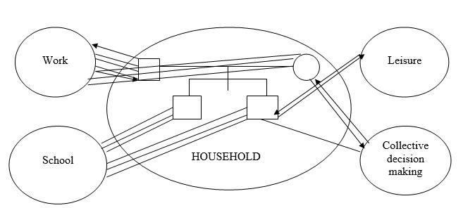 Fig. 2. Ecomap